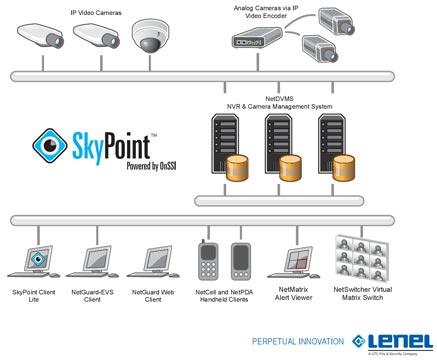 крупномасштабная система видеонаблюдения SkyPoint