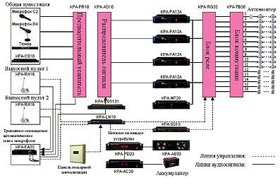 Базовая комплектация системы речевого оповещения PA KARAK
