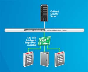Однодверный контроллер доступа LNL-2210