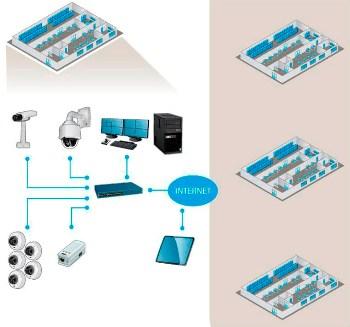16-канальный IP-видеорегистратор AXIS S1016 в составе видеосистемы