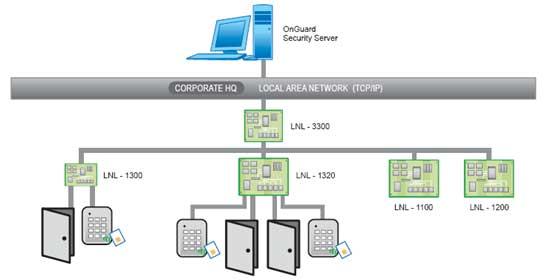 сетевой контроль доступа на базе LNL-3300