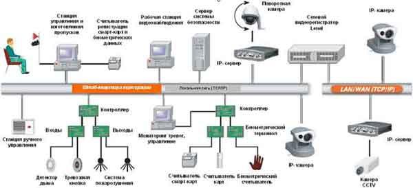 сетевой видеорегистратор Lenel в системе видеонаблюдения
