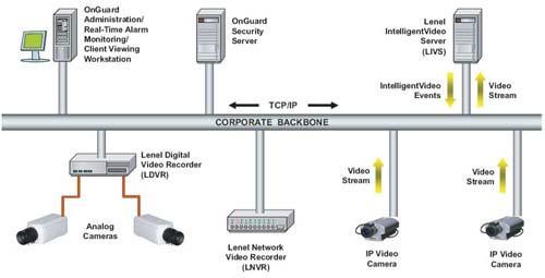 Поток с ip камеры на сайт