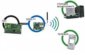передача информации по GSM каналу